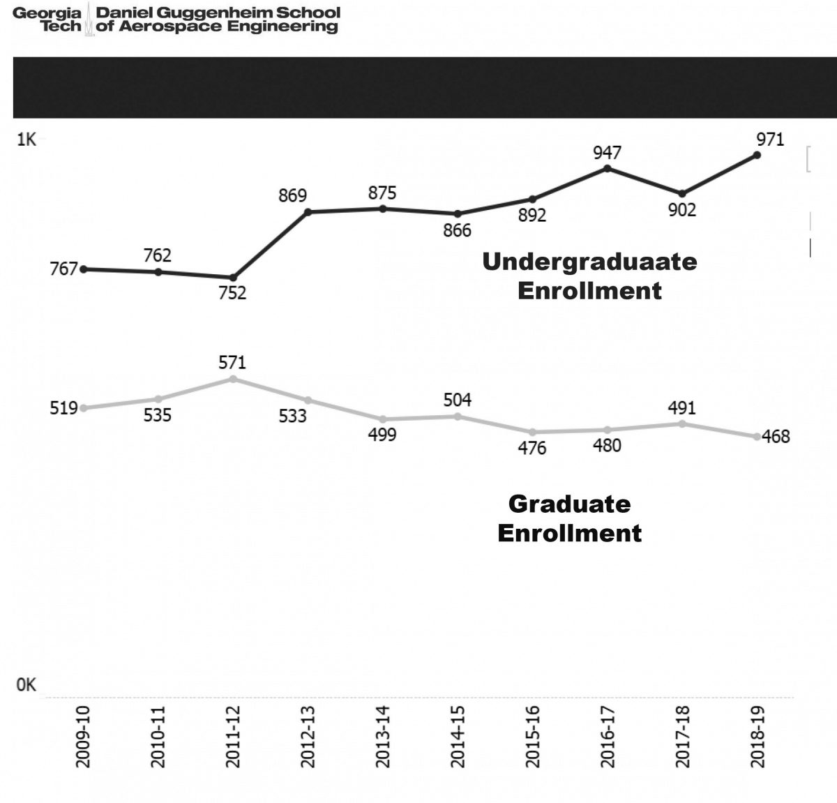 This chart represents undergrad and grad enrollments from AY 2009-2010 to AY 2018-2019