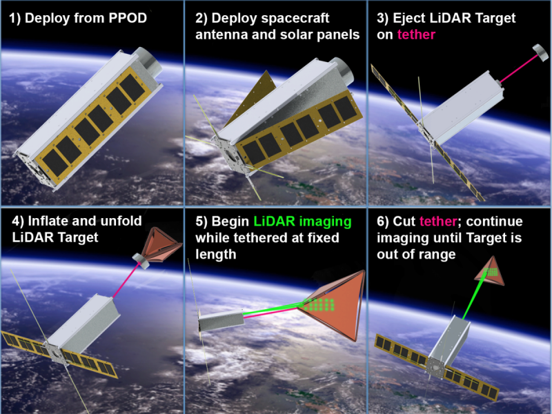 a six-panel schematic of the proposed TARGIT cubesat, from launch to deployment of inflatable.